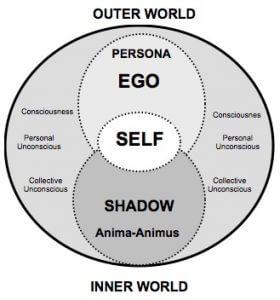 Estructura de la psique según C. G. Jung
