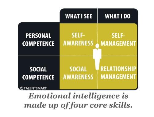 Inteligencia emocional está hecha de 4 habilidades fundamentales