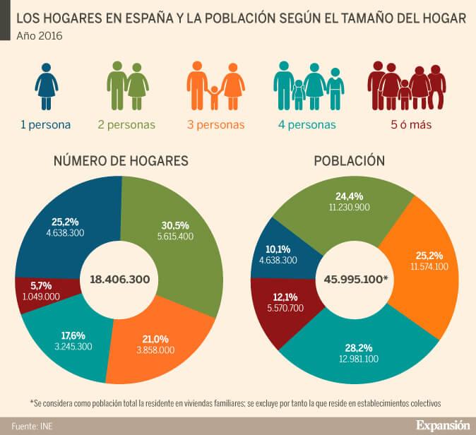 Los hogares en España 2016
